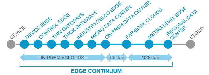 Edge Continuum