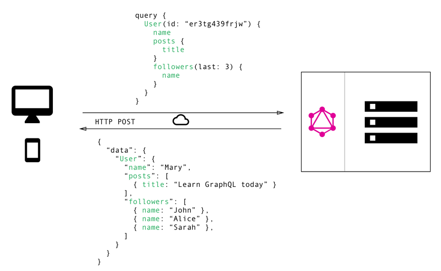 GraphQL example avoiding overfetching and underfetching