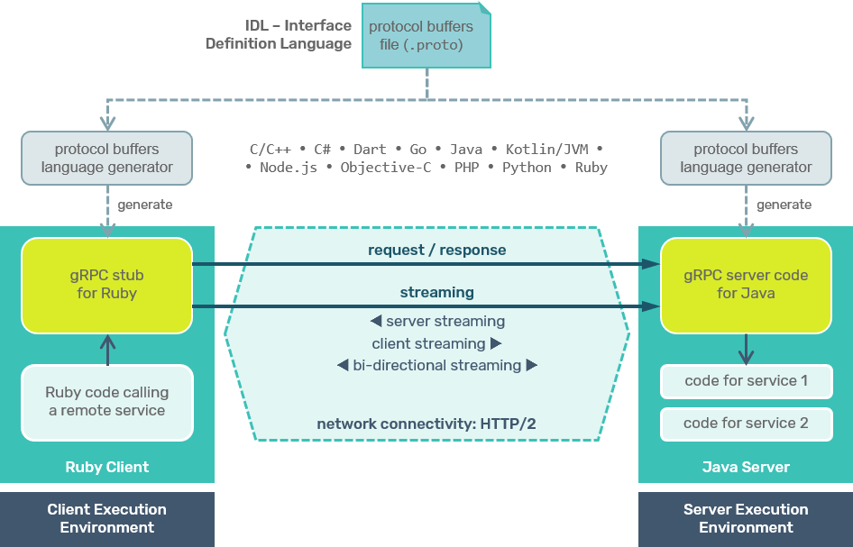 gRPC overview
