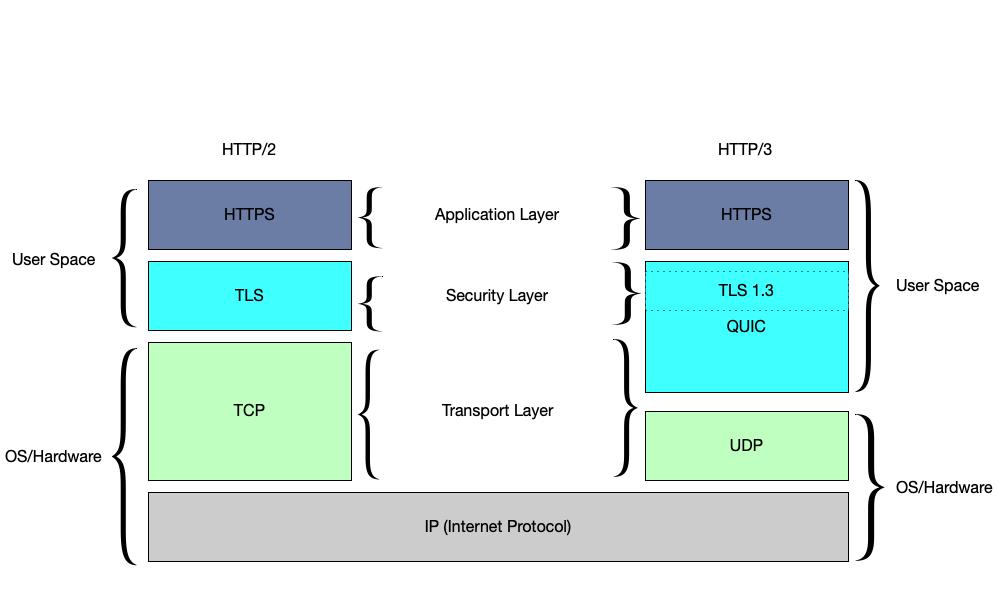 HTTP/2 vs HTTP/3