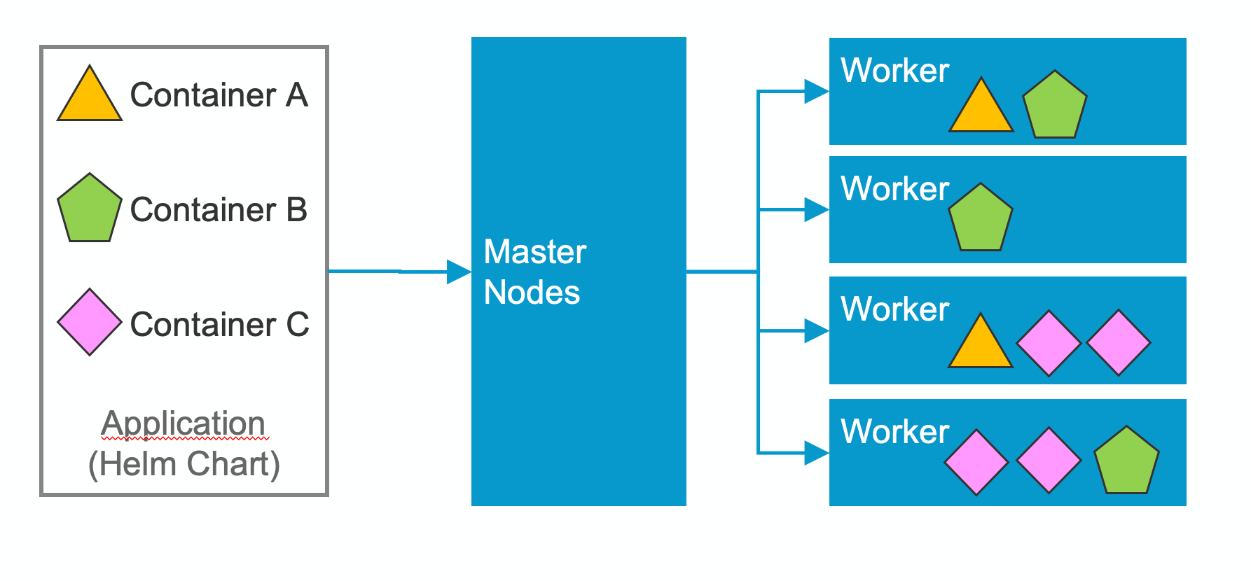 Kubernetes distributing containers on worker nodes