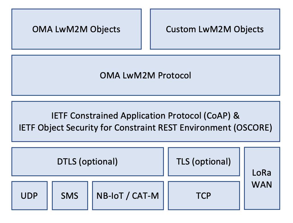 LwM2M protocol stack