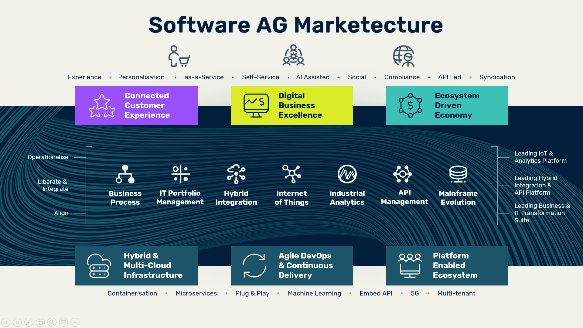 The Software AG Marchetecture
