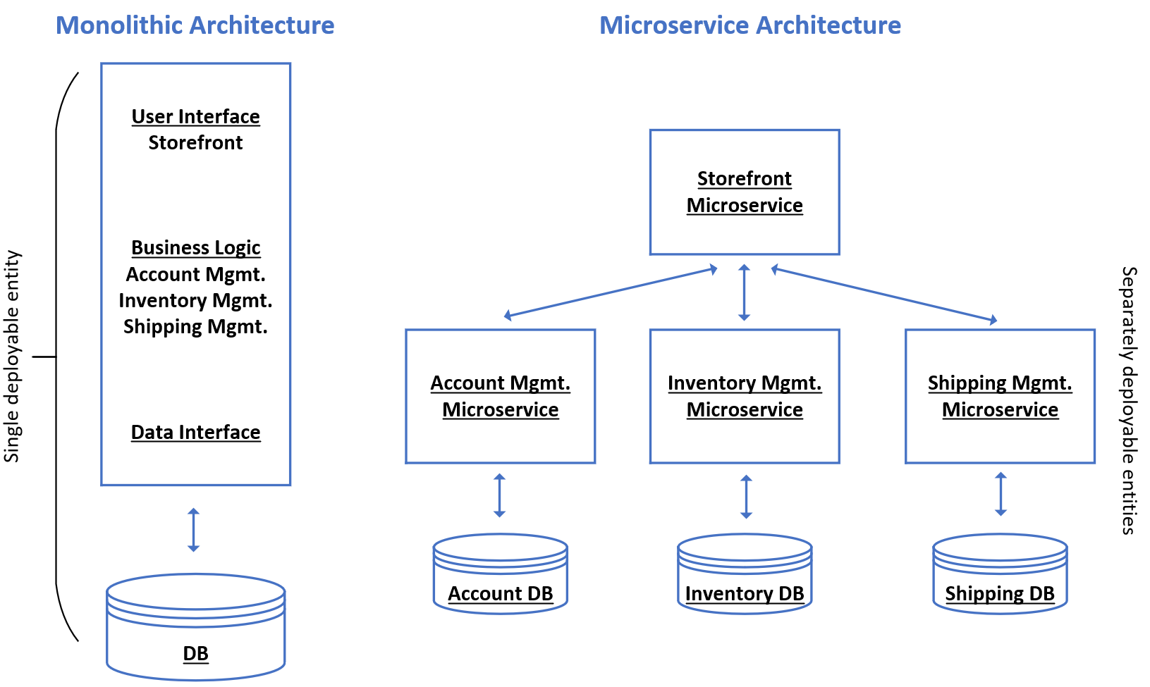 Monolithic solutions versus microservices