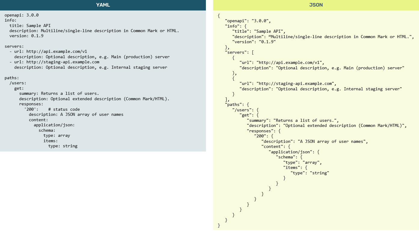 OpenAPI 3.0 example in YAML and JSON serialization